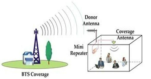 Cellular GSM RF Repeater Suburban District 20W 900MHz For Voice Outdoor