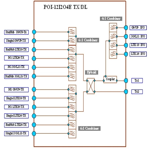 Poi Point Of Interface RF 12 IN 2 OUT TX & RX POI Combiner point of interface